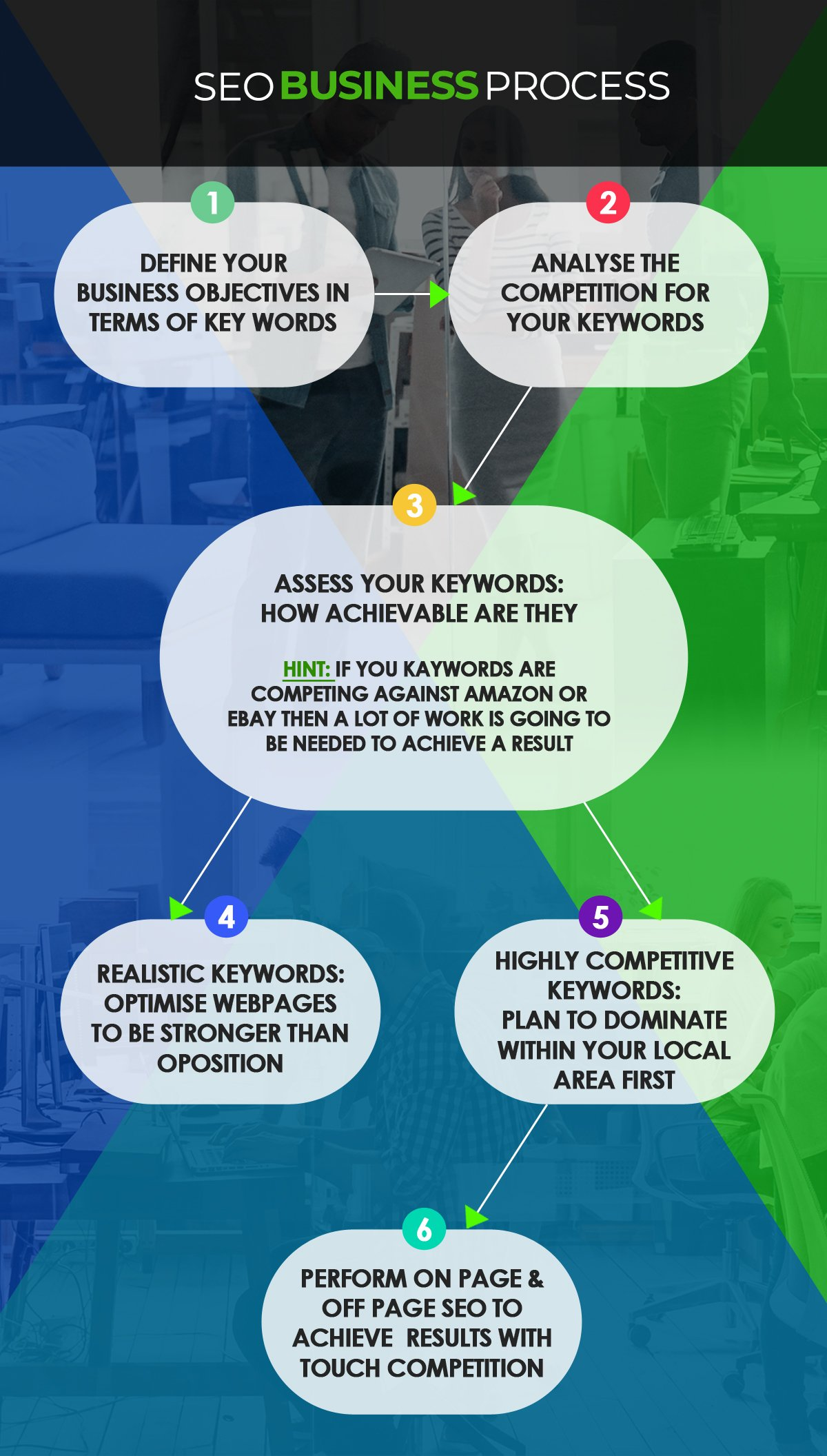 SEO Business Process Infographic